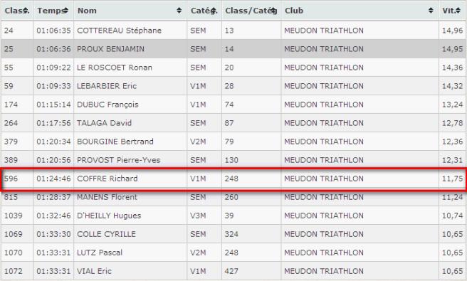 resultat-course-r4c