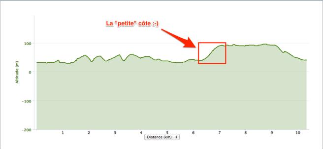humarathon-2014-profil-altimetrique-commentee_2014-04-22_à_18_35_52