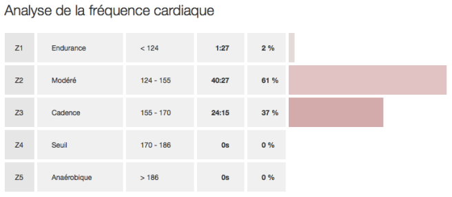 20150403-2-frequence-cardiaque